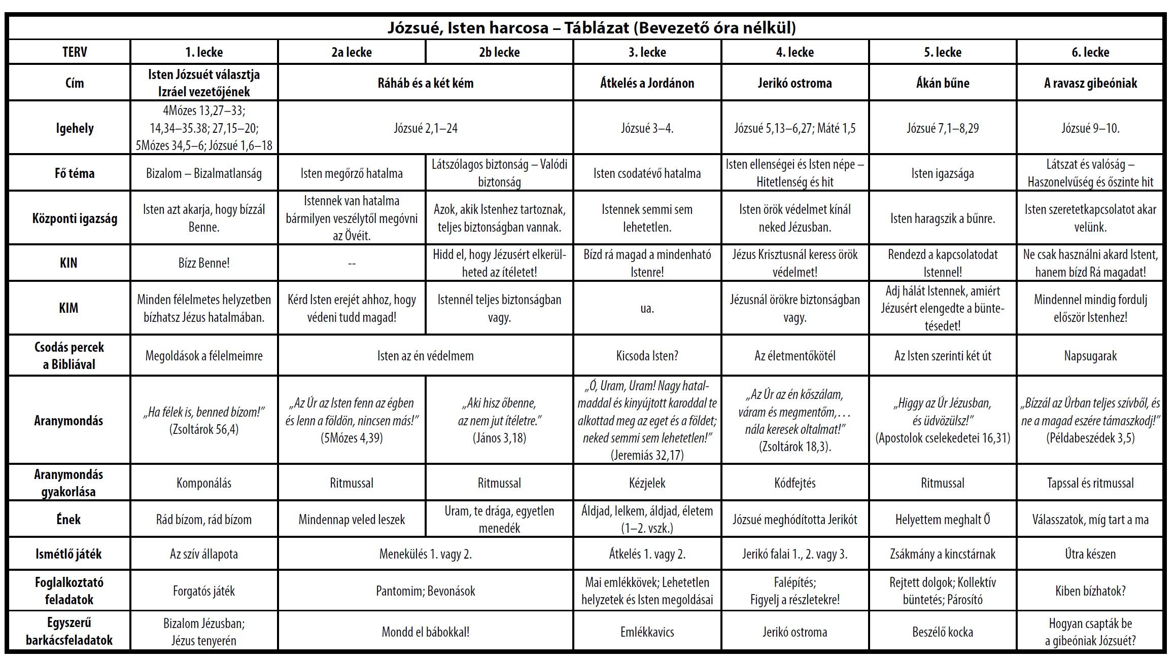 Józsué táblázat