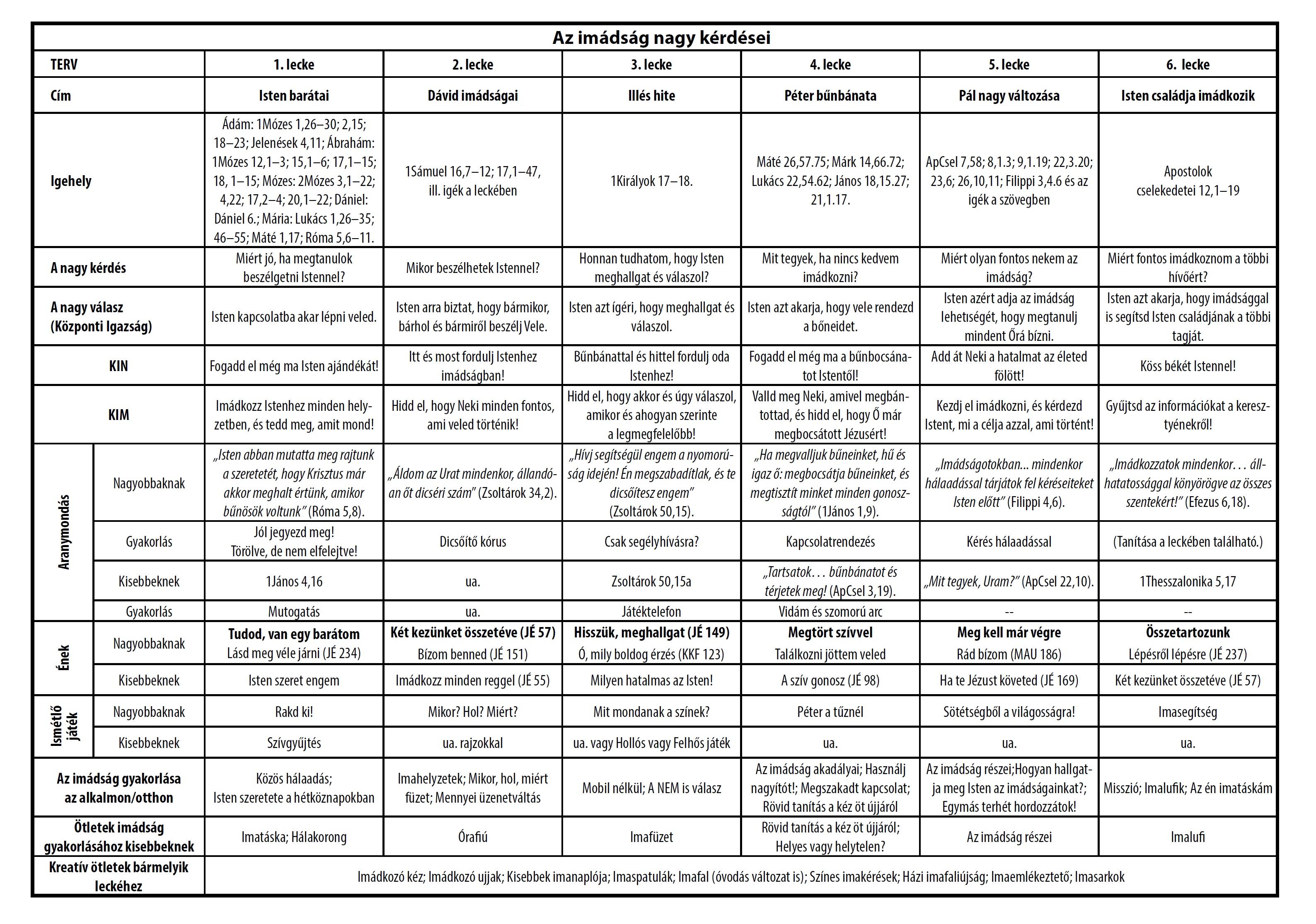 Az imádság nagy kérdései táblázat